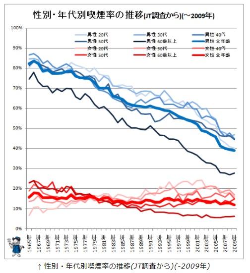 タバコの年齢別喫煙率の推移