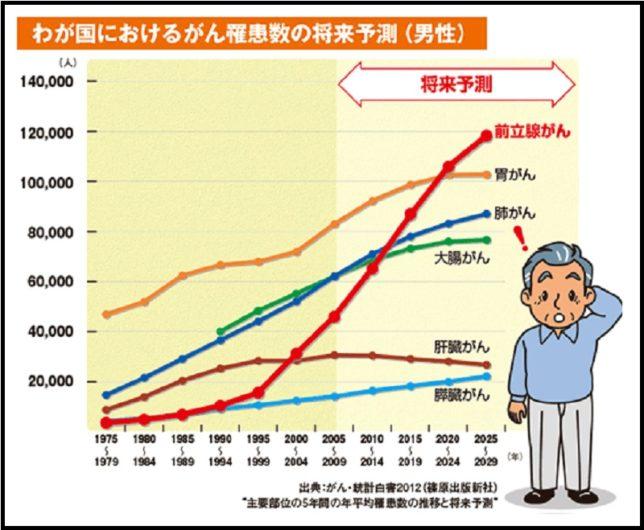 ガン患者推移と予測(武田薬品HPより)