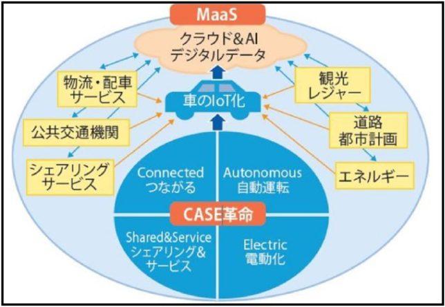 CASEとMaas(「IT経営マガジン」より)