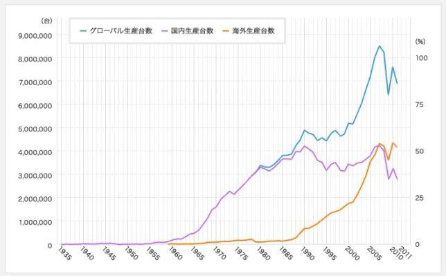 世界の自動車生産台数推移(トヨタ自動車HPより)