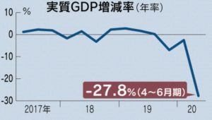 GDPの急激悪化