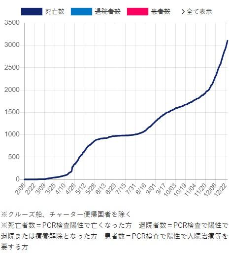 武漢コロナの「死者数」