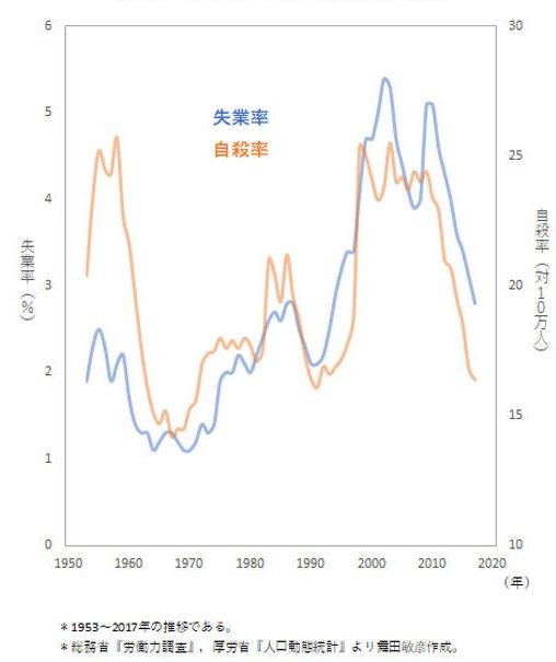 失業率と自殺率の相関