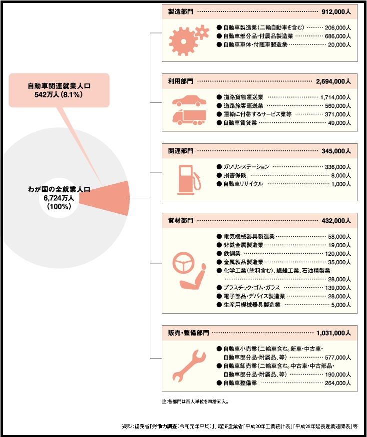 自動車産業の就業人口(日本自動車工業会HPより)