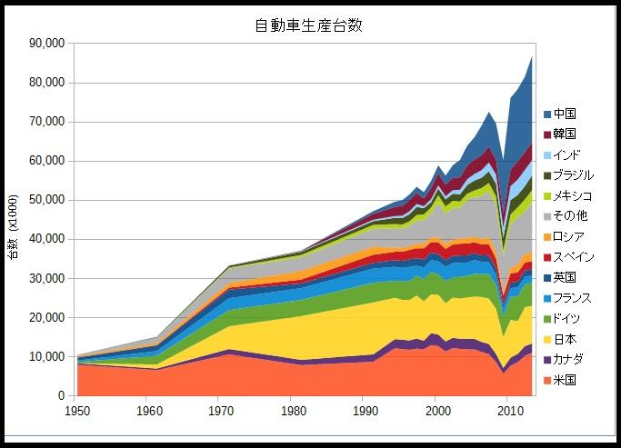 国別の自動車生産台数(Wikipediaより)