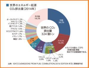 国別の二酸化炭素排出量