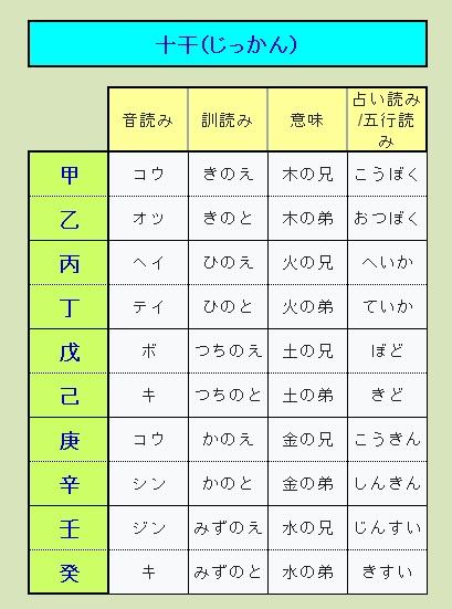 十干(じっかん)