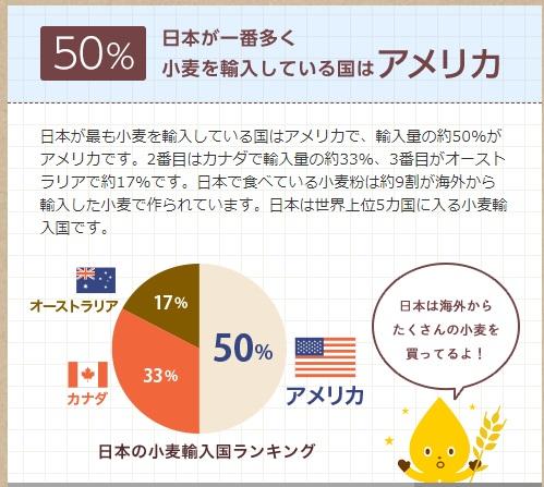 ほとんどが輸入の日本の小麦(「日清製粉グループ」HPより)