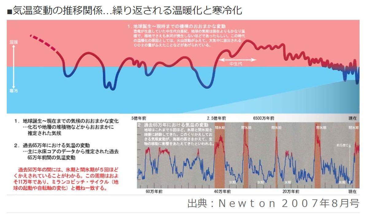 万年スパンの地球の気温変動(Newtonより)