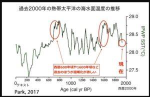 海面温度の推移