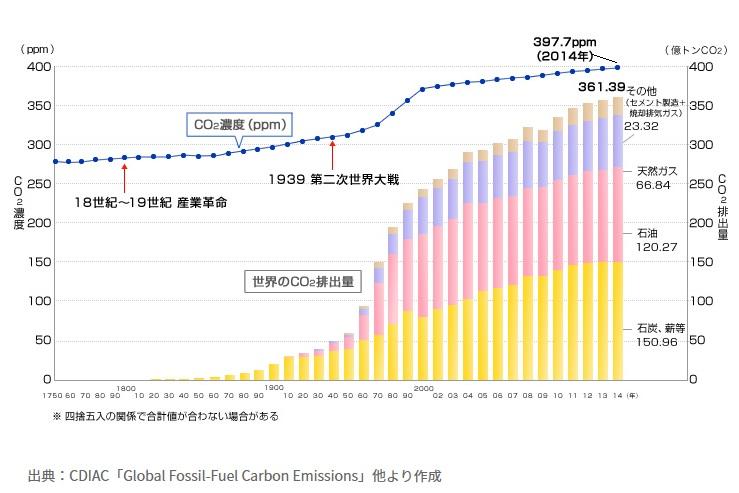 二酸化炭素排出量の推移(北陸電量HPより)