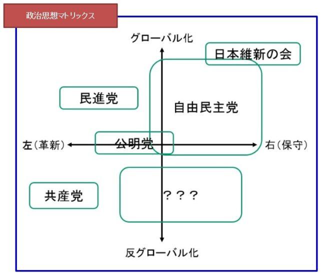 政治思想マトリックス(三橋孝明氏HPより)