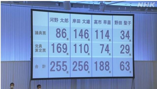 総裁選結果(NHK政治マガジンより)