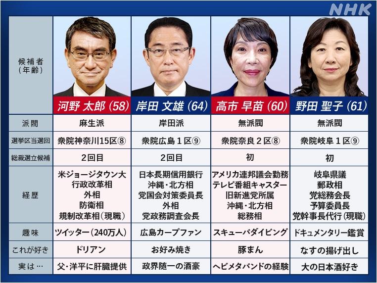 NHKのまとめた候補者プロフィール(NHK政治マガジンより)